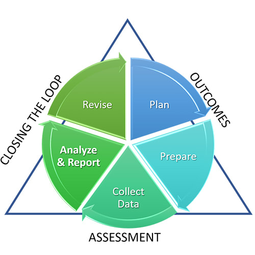 Closing the loop assessment circle/triangle